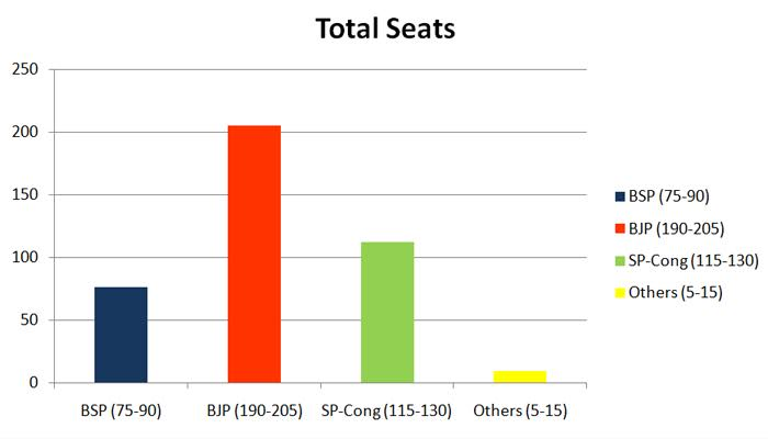 Apna Bharat, newstrack.com Exit Poll: Check constituency-wise trends